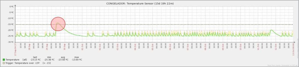 Monitoring Temperature Freezer