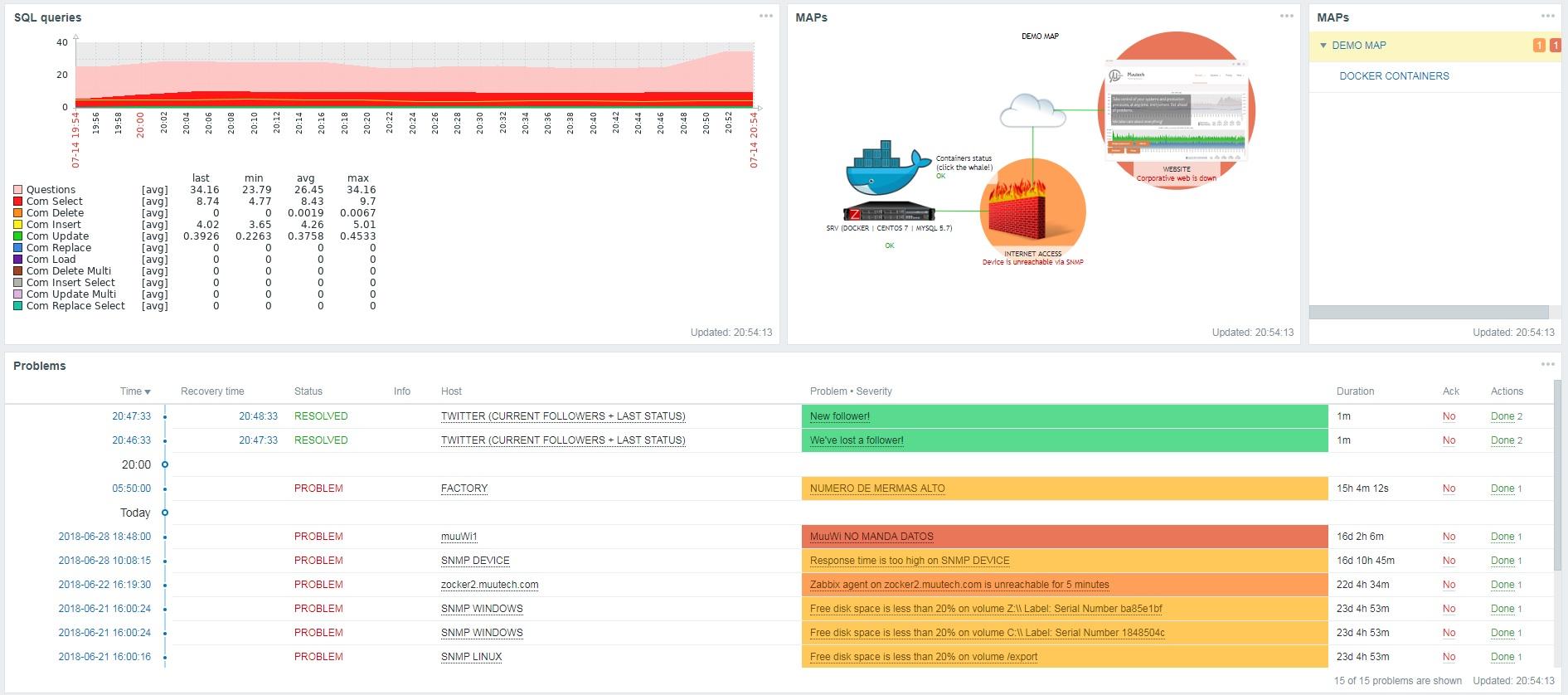 Zabbix - with free online demo ~ Muutech Monitoring Solutions
