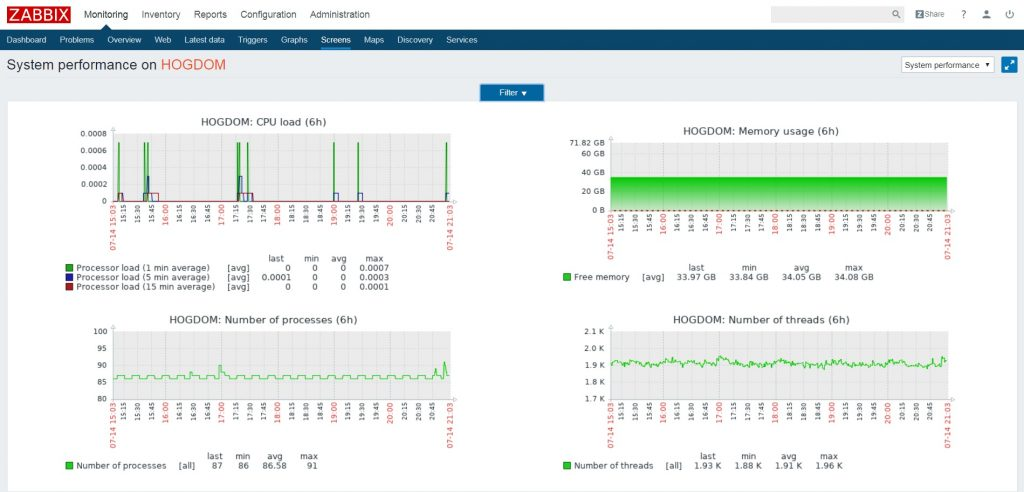 Dashboard Zabbix