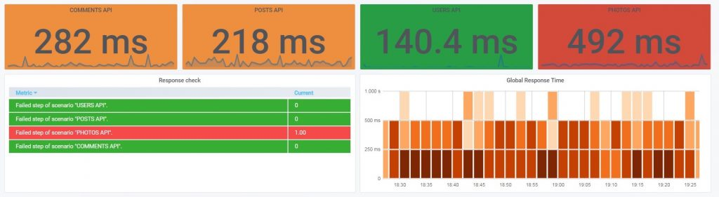 Dashboard API monitoring