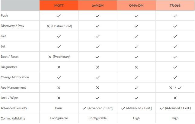 communication protocol benchmark 2