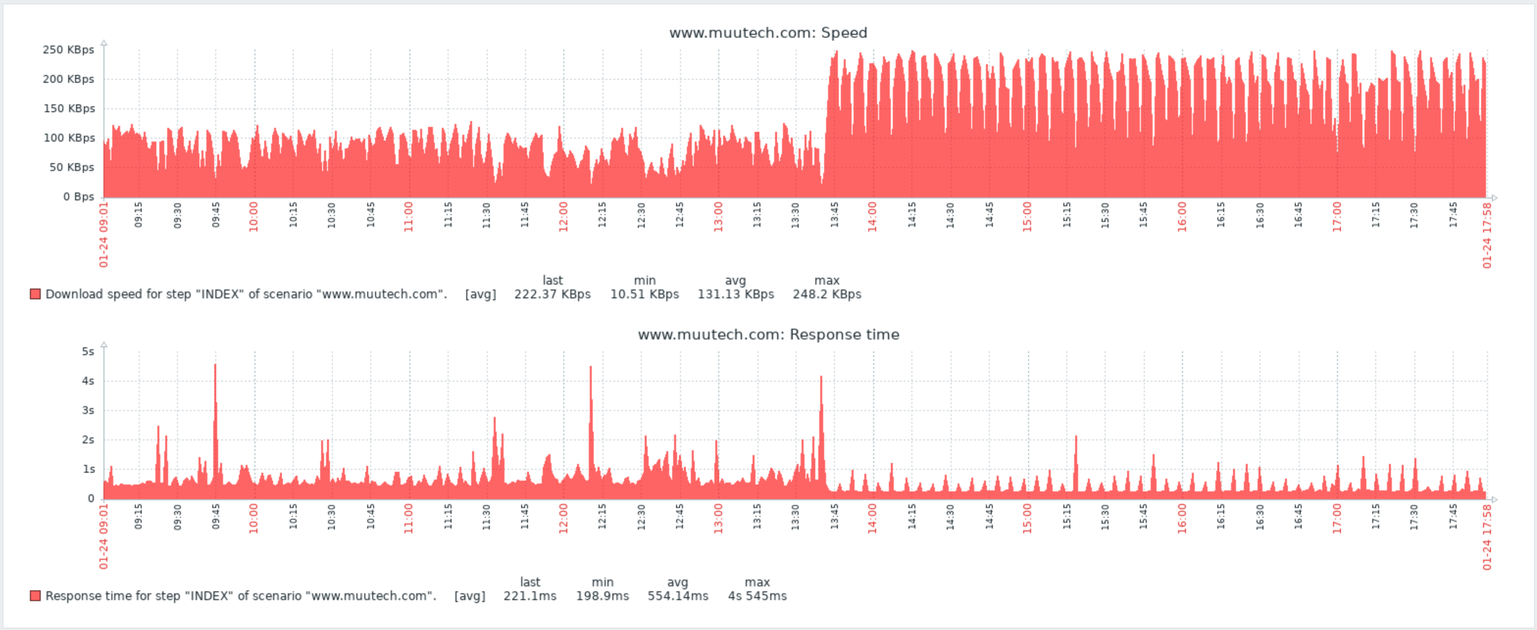 varnish cache website monitoring