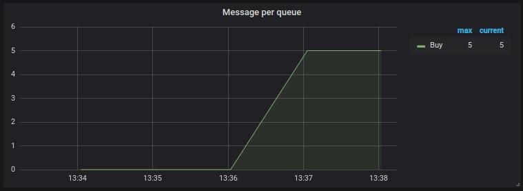 queue monitoring zabbix