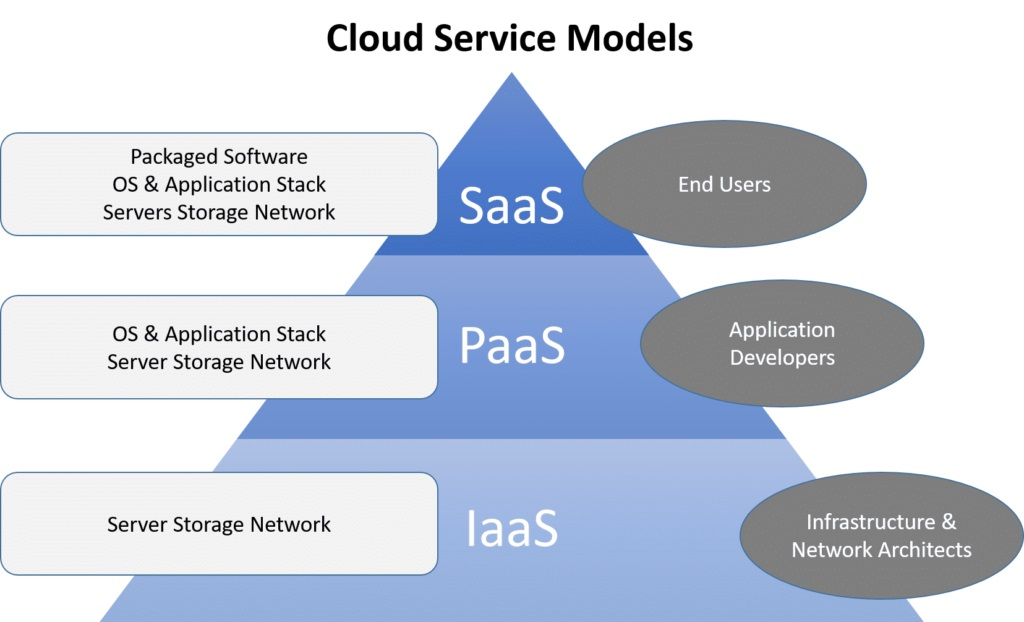 cloud services pyramid