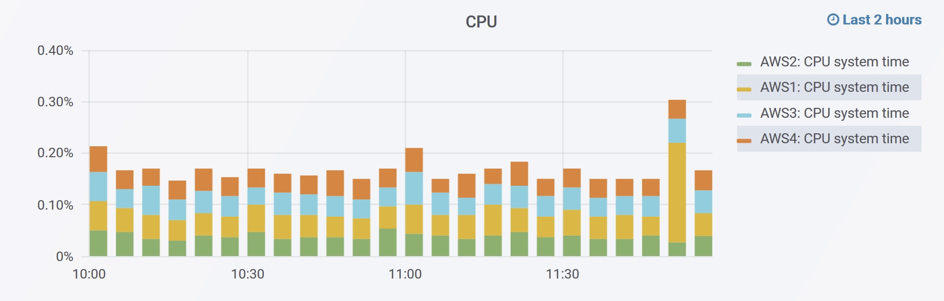 aws grafana graph