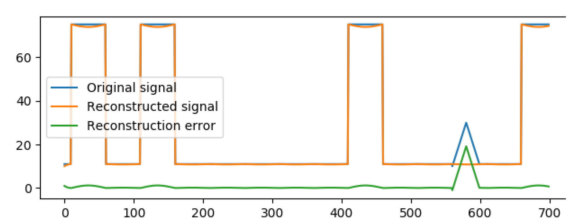 anomaly-detection-graph-2