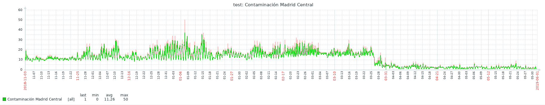 anomaly-detection-graph-3