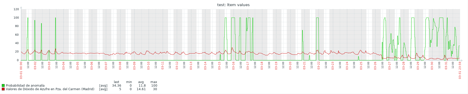 anomaly-detection-graph-4