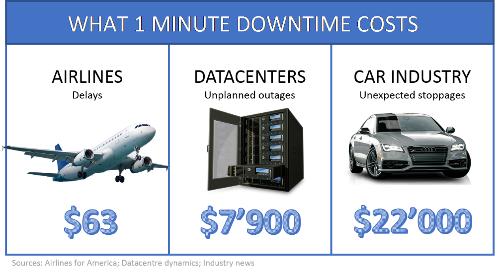 blog-008-Cost_OneMin_Downtime