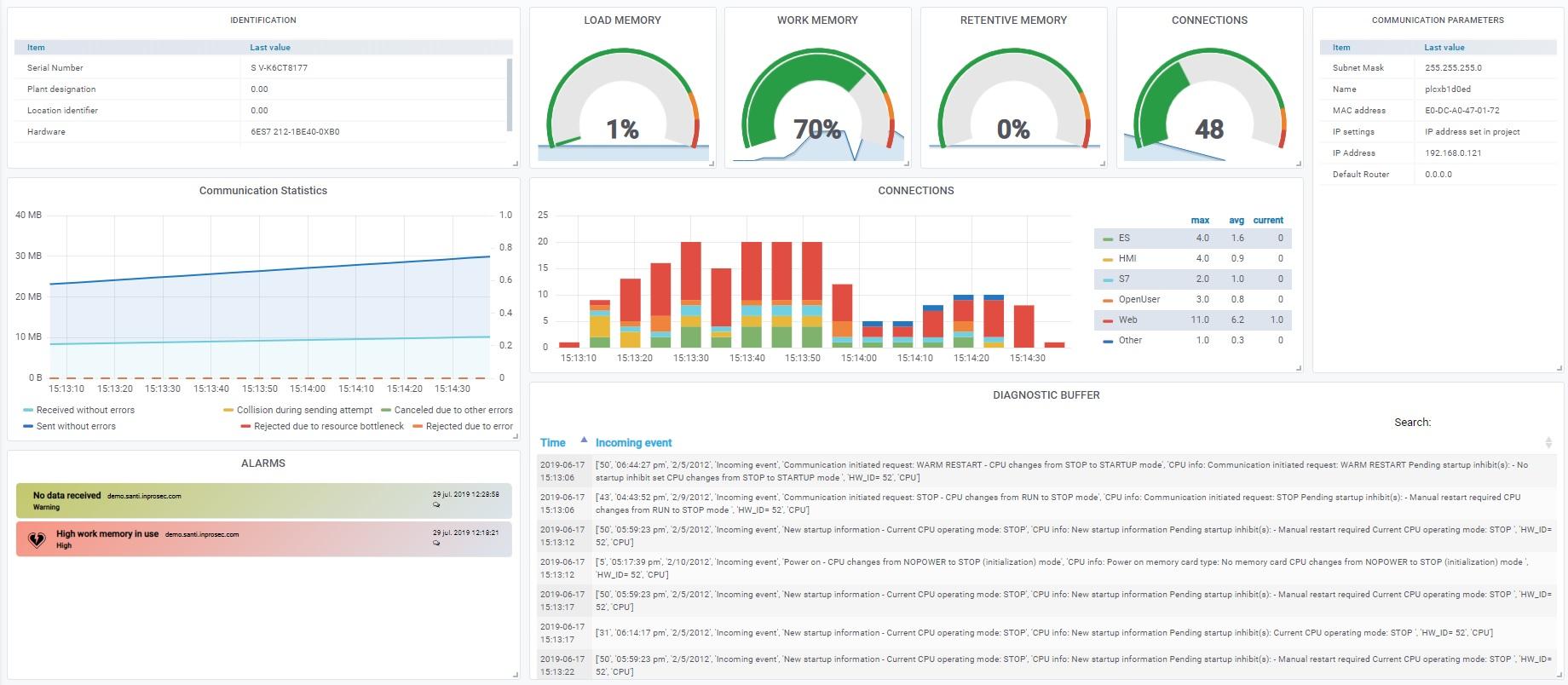 PLC-monitoring